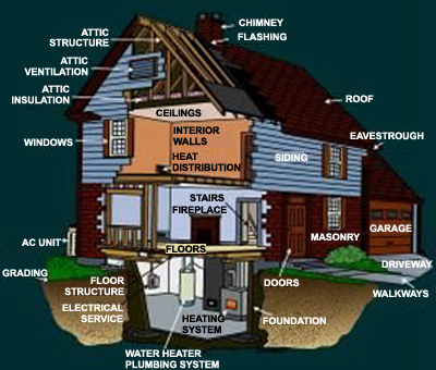10 tips to speed up your home inspection new start